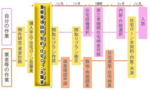新築一戸建て購入の流れ③重要事項説明・契約・住宅ローン本審査(2週間~1ヶ月)