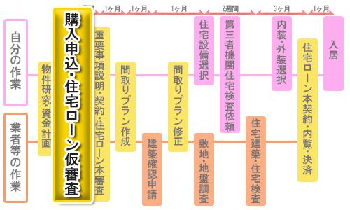 新築一戸建て購入の流れ②購入申込・住宅ローン仮審査(3日~1週間)